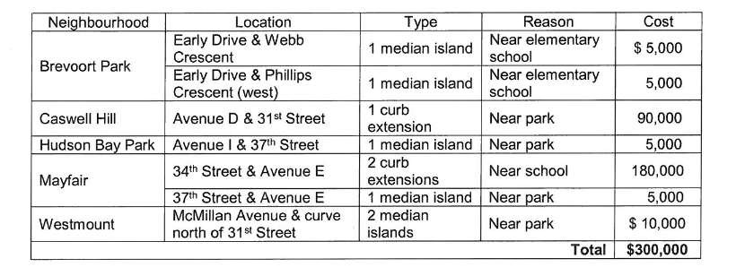 2016 proposed pedestrian safety improvements